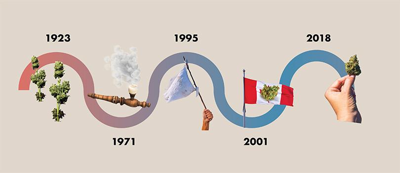 Canada Cannabis Law Timeline