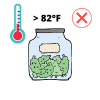 Cannabis Buds Excessive Heat