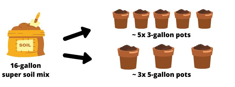 Super Soil Mix Amount